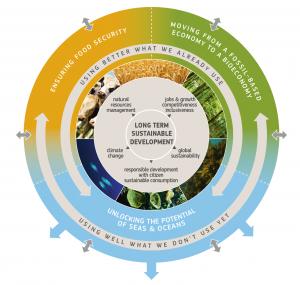 Bioeconomy graphics